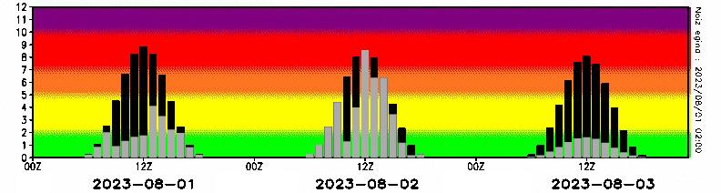 http://www.euskalmet.euskadi.net/meteorologia/meteorologia_dat/meteodat/datos/uvi/uvi4.jpg